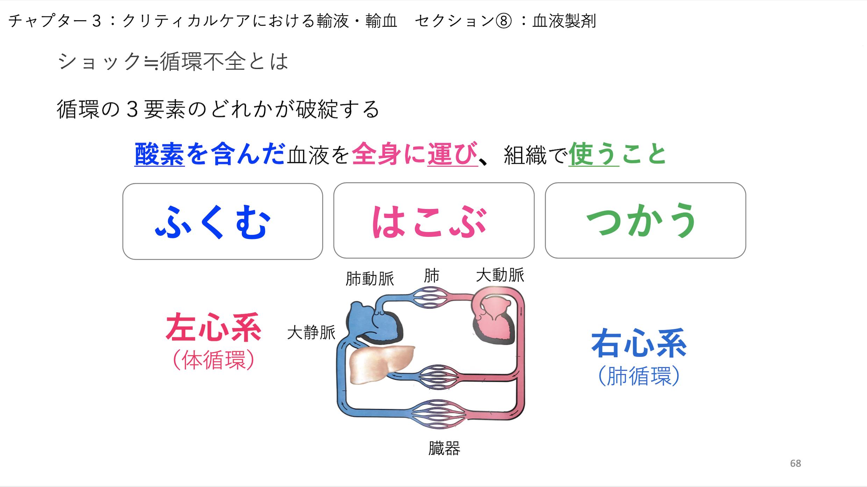 【全12回】重症患者の輸液・水分管理