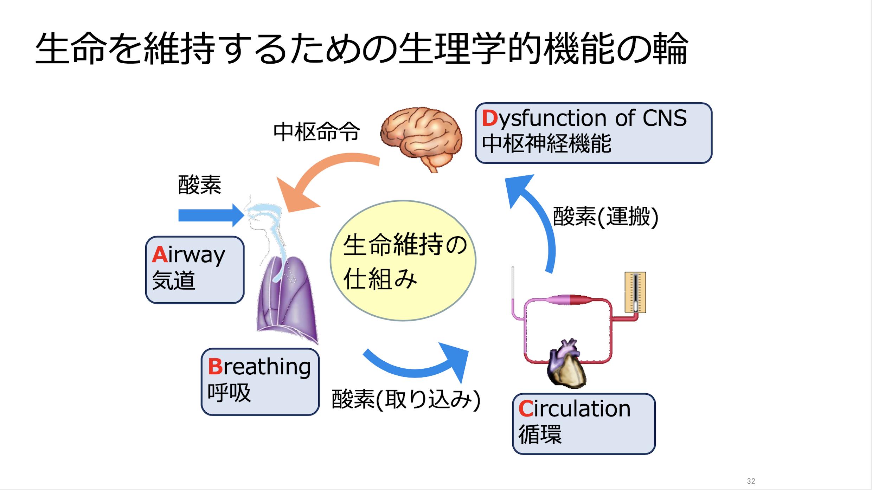 【全12回】重症化&急変予防と対応