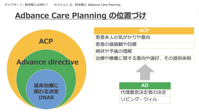 チャプター 10-2:終末期とは何か?:No.2: Adbance Care Planning